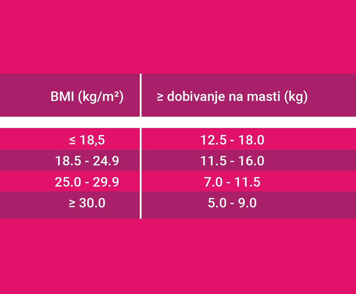 Prikaz poželjnog povećanja mase u trudnoći